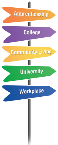 Pathways signpost (Apprenticeship, College, Community Living, University, Workplace
